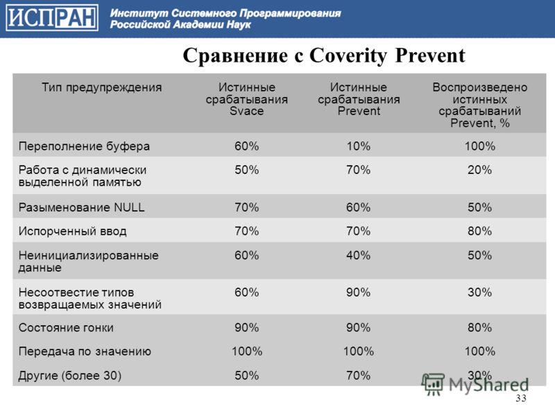 Сравнение с Coverity Prevent Тип предупрежденияИстинные срабатывания Svace Истинные срабатывания Prevent Воспроизведено истинных срабатываний Prevent, % Переполнение буфера60%10%100% Работа с динамически выделенной памятью 50%70%20% Разыменование NUL