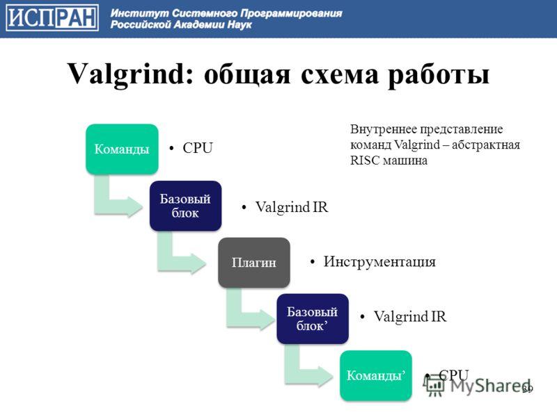 Valgrind: общая схема работы Команды CPU Базовый блок Valgrind IR Плагин Инструментация Базовый блок Valgrind IR Команды CPU Внутреннее представление команд Valgrind – абстрактная RISC машина 39