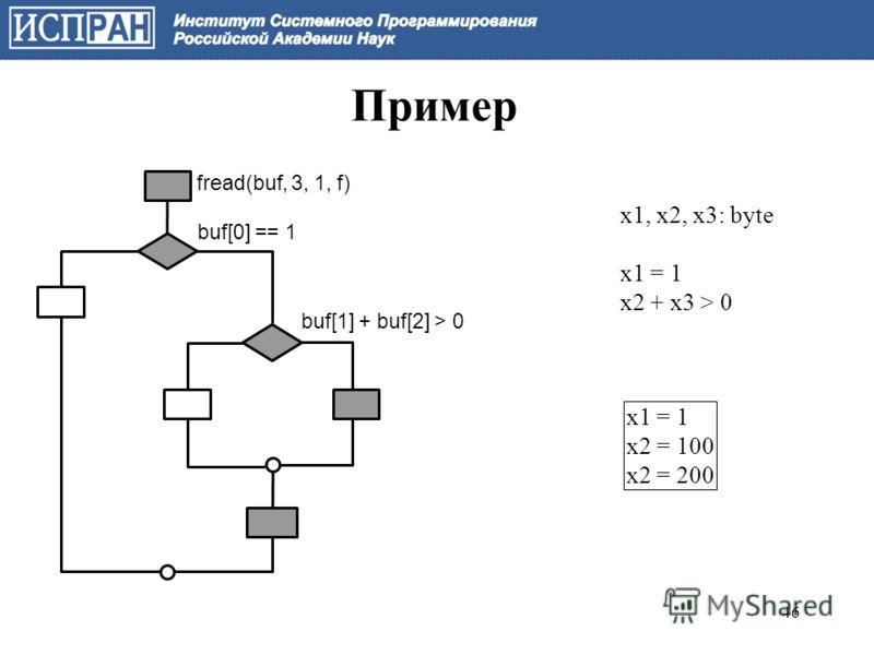 Пример fread(buf, 3, 1, f) buf[0] == 1 buf[1] + buf[2] > 0 x1, x2, x3: byte x1 = 1 x2 + x3 > 0 x1 = 1 x2 = 100 x2 = 200 46