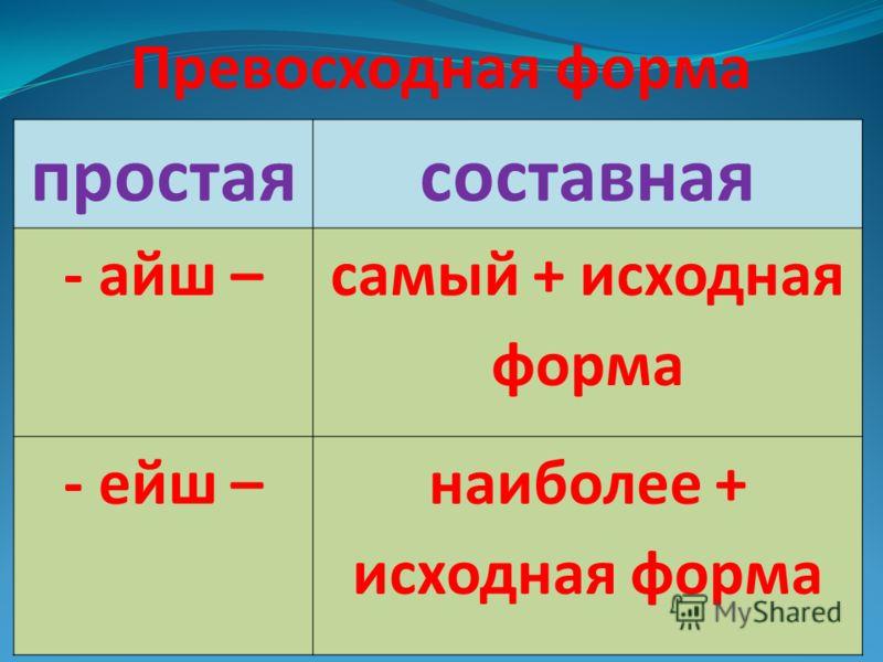 Превосходная форма простаясоставная - айш – самый + исходная форма - ейш –наиболее + исходная форма