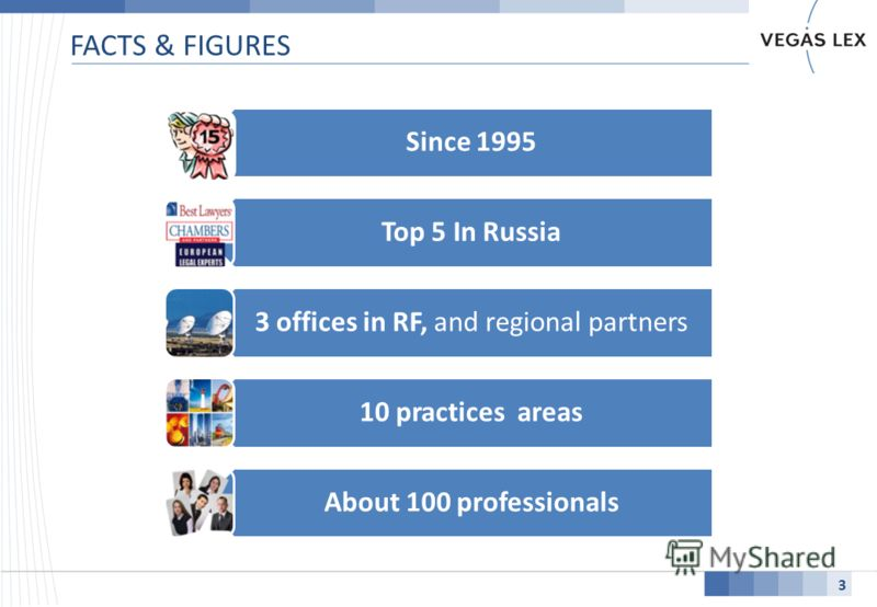 FACTS & FIGURES 3 Since 1995 Top 5 In Russia 3 offices in RF, and regional partners 10 practices areas About 100 professionals