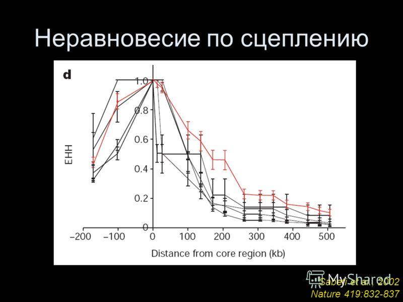Неравновесие по сцеплению Sabeti et al., 2002 Nature 419:832-837