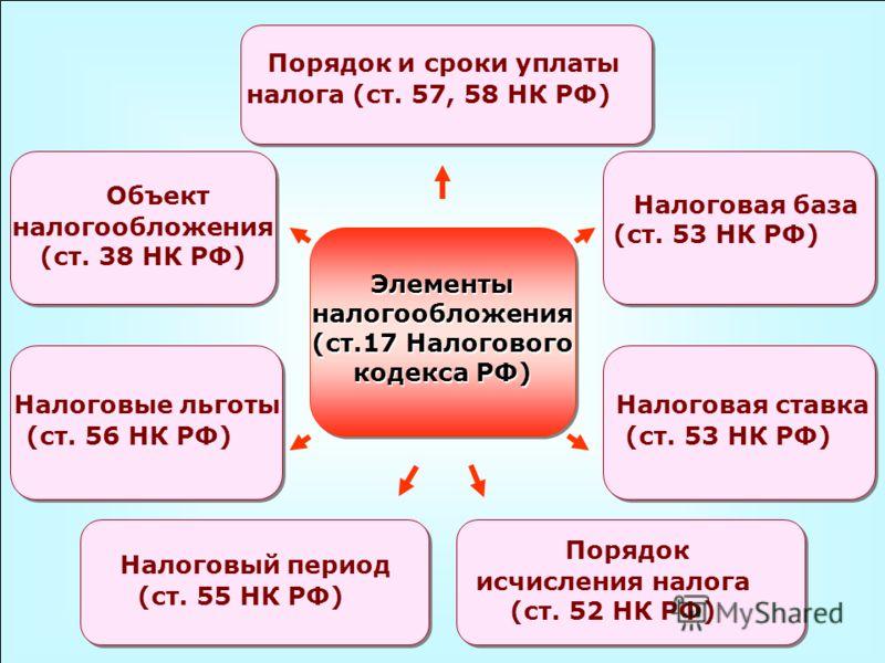49 Элементы налогообложения (ст.17 Налогового кодекса РФ) Объект налогообложения (ст. 38 НК РФ) Налоговая база (ст. 53 НК РФ) Налоговый период (ст. 55
