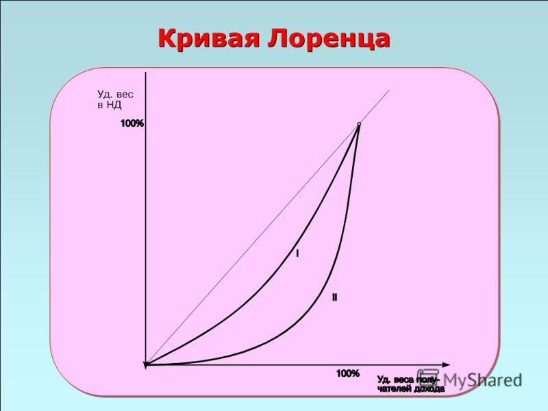 49 Кривая Лоренца
