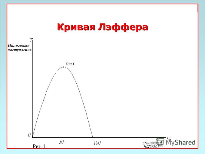 49 Кривая Лэффера Налоговые поступления
