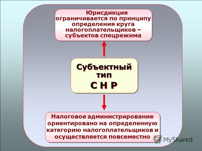 49 Субъектный тип С Н Р Юрисдикция ограничивается по принципу определения круга налогоплательщиков – субъектов спецрежима Налоговое администрирование