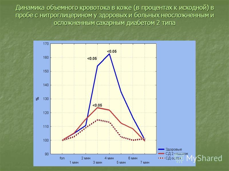 Динамика объемного кровотока в коже (в процентах к исходной) в пробе с нитроглицерином у здоровых и больных неосложненным и осложненным сахарным диабетом 2 типа