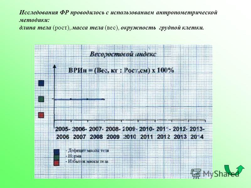 Исследования ФР проводилось с использованием антропометрической методики: длина тела (рост), масса тела (вес), окружность грудной клетки.