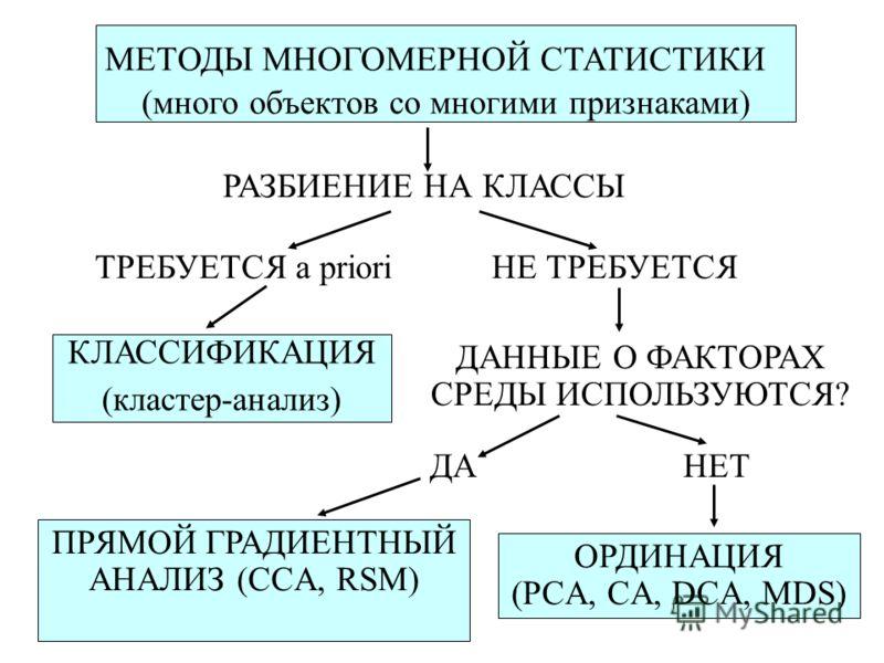 МЕТОДЫ МНОГОМЕРНОЙ СТАТИСТИКИ (много объектов со многими признаками) РАЗБИЕНИЕ НА КЛАССЫ НЕ ТРЕБУЕТСЯТРЕБУЕТСЯ a priori КЛАССИФИКАЦИЯ (кластер-анализ) ДАННЫЕ О ФАКТОРАХ СРЕДЫ ИСПОЛЬЗУЮТСЯ? ПРЯМОЙ ГРАДИЕНТНЫЙ АНАЛИЗ (CCA, RSM) ДА ОРДИНАЦИЯ (PCA, CA, D