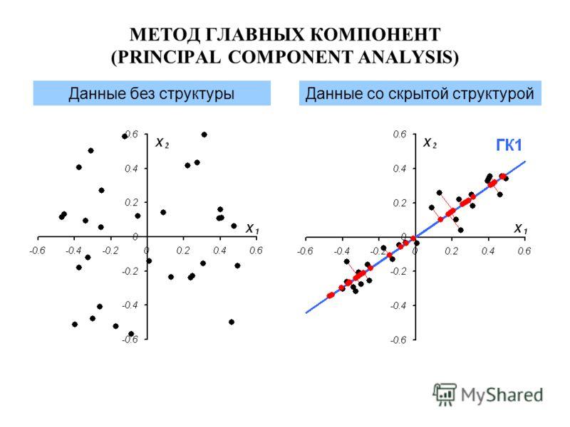 Данные без структурыДанные со скрытой структурой МЕТОД ГЛАВНЫХ КОМПОНЕНТ (PRINCIPAL COMPONENT ANALYSIS)