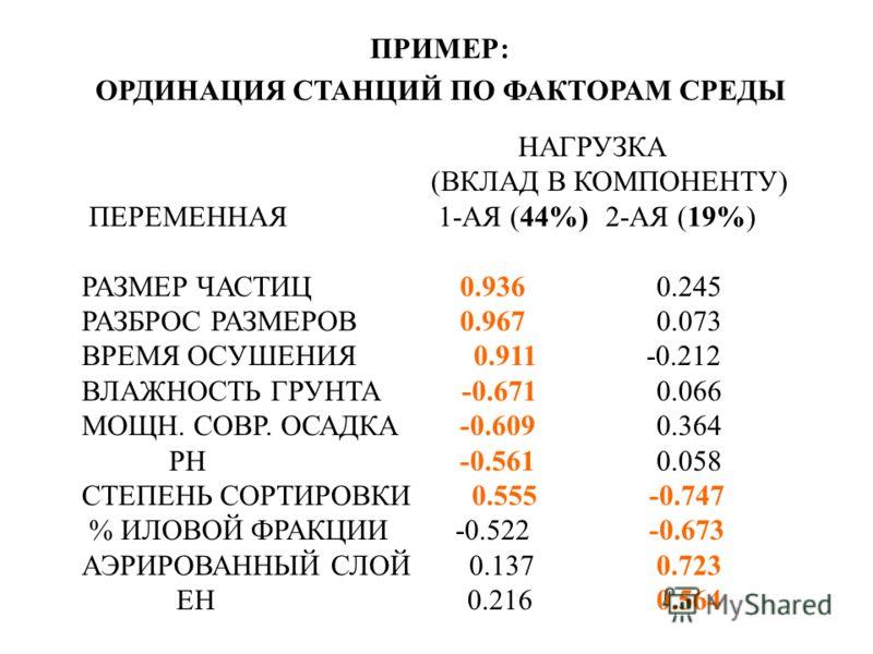 ПРИМЕР: ОРДИНАЦИЯ СТАНЦИЙ ПО ФАКТОРАМ СРЕДЫ НАГРУЗКА (ВКЛАД В КОМПОНЕНТУ) ПЕРЕМЕННАЯ 1-АЯ (44%)2-АЯ (19%) РАЗМЕР ЧАСТИЦ 0.936 0.245 РАЗБРОС РАЗМЕРОВ 0.967 0.073 ВРЕМЯ ОСУШЕНИЯ 0.911 -0.212 ВЛАЖНОСТЬ ГРУНТА -0.671 0.066 МОЩН. СОВР. ОСАДКА -0.609 0.364