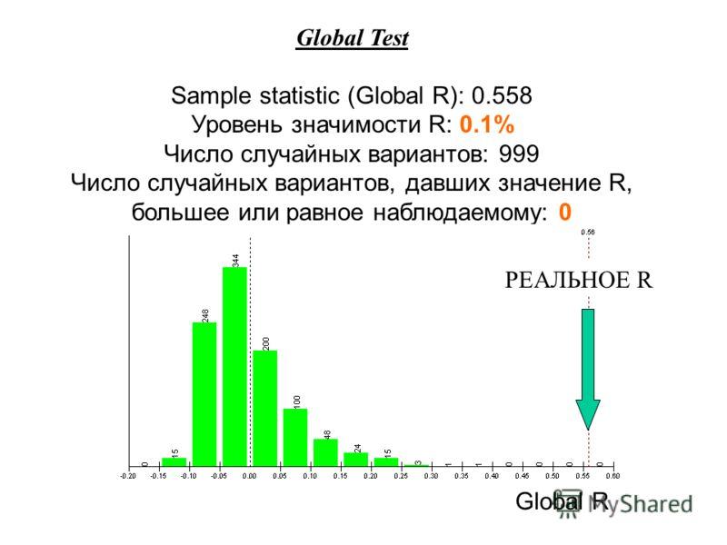 Global Test Sample statistic (Global R): 0.558 Уровень значимости R: 0.1% Число случайных вариантов: 999 Число случайных вариантов, давших значение R, большее или равное наблюдаемому: 0 Global R РЕАЛЬНОЕ R