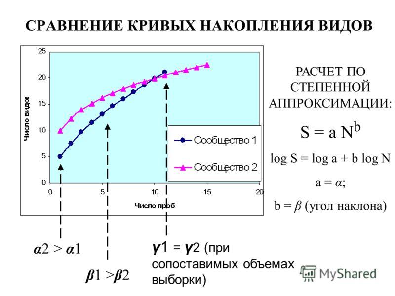 СРАВНЕНИЕ КРИВЫХ НАКОПЛЕНИЯ ВИДОВ γ1 = γ 2 (при сопоставимых объемах выборки) α2 > α1 β1 >β2 РАСЧЕТ ПО СТЕПЕННОЙ АППРОКСИМАЦИИ: S = a N b log S = log a + b log N a = α; b = β (угол наклона)