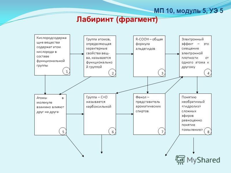 МП 10, модуль 5, УЭ 5 Лабиринт (фрагмент) Кислородсодержа щие вещества содержат атом кислорода в составе функциональной группы Группа атомов, определяющая характерные свойства вещ- ва, называется функционально й группой R-CООН – общая формула альдеги