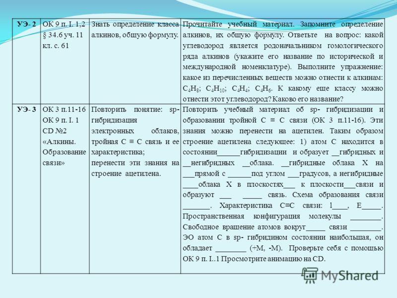 УЭ- 2 ОК 9 п. I. 1,2 § 34.6 уч. 11 кл. с. 61 Знать определение класса алкинов, общую формулу. Прочитайте учебный материал. Запомните определение алкинов, их общую формулу. Ответьте на вопрос: какой углеводород является родоначальником гомологического