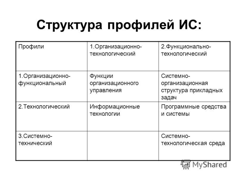Структура профилей ИС: Профили1.Организационно- технологический 2.Функционально- технологический 1.Организационно- функциональный Функции организационного управления Системно- организационная структура прикладных задач 2.ТехнологическийИнформационные
