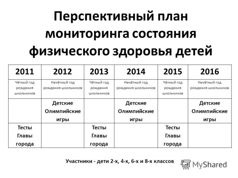 Перспективный план мониторинга состояния физического здоровья детей 201120122013201420152016 Чётный год рождения школьников Нечётный год рождения школьников Чётный год рождения школьников Нечётный год рождения школьников Чётный год рождения школьнико