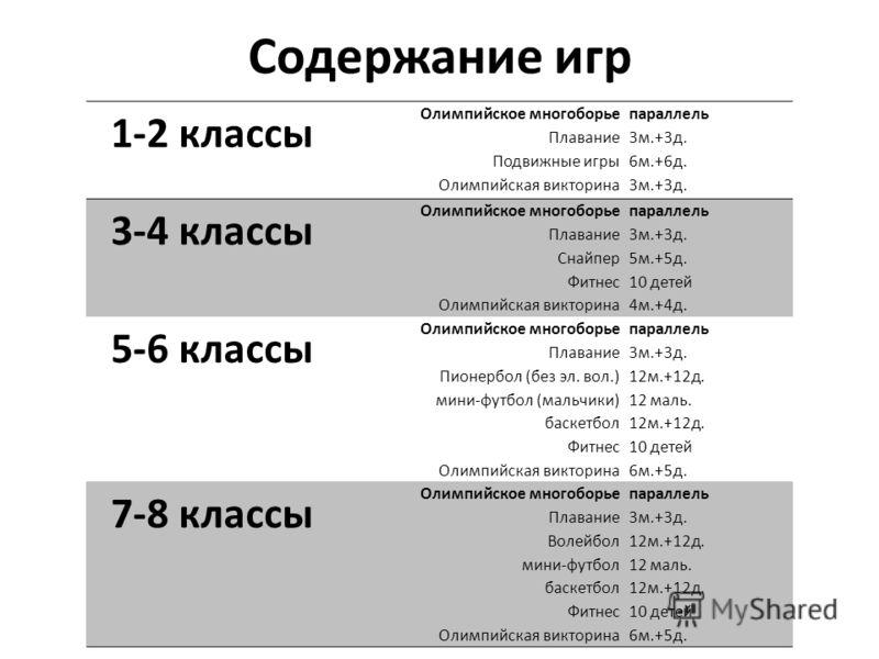 Содержание игр 1-2 классы Олимпийское многоборье Плавание Подвижные игры Олимпийская викторина параллель 3м.+3д. 6м.+6д. 3м.+3д. 3-4 классы Олимпийское многоборье Плавание Снайпер Фитнес Олимпийская викторина параллель 3м.+3д. 5м.+5д. 10 детей 4м.+4д