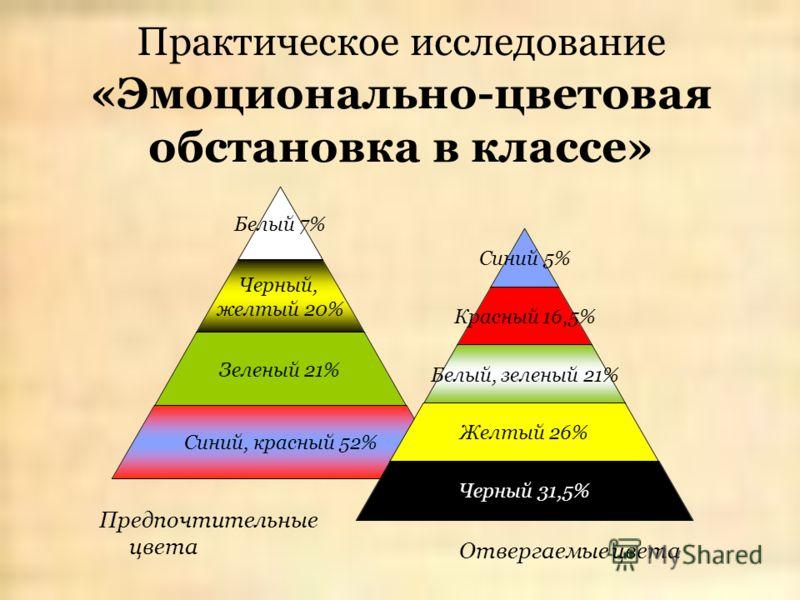 Белый 7% Черный, желтый 20% Зеленый 21% Синий, красный 52% Синий 5% Красный 16,5% Белый, зеленый 21% Желтый 26% Черный 31,5% Практическое исследование «Эмоционально-цветовая обстановка в классе» Предпочтительные цвета Отвергаемые цвета