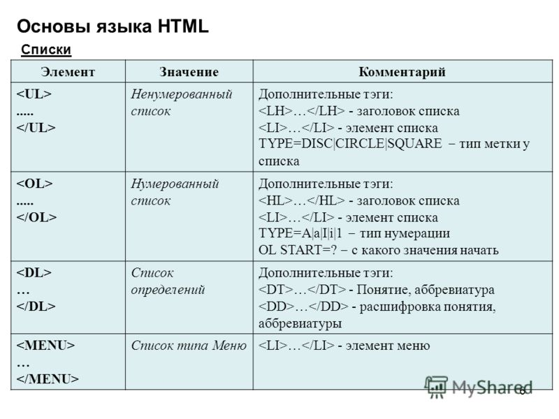 6 Основы языка HTML Списки ЭлементЗначениеКомментарий..... Ненумерованный список Дополнительные тэги: … - заголовок списка … - элемент списка TYPE=DISC|CIRCLE|SQUARE – тип метки у списка..... Нумерованный список Дополнительные тэги: … - заголовок спи
