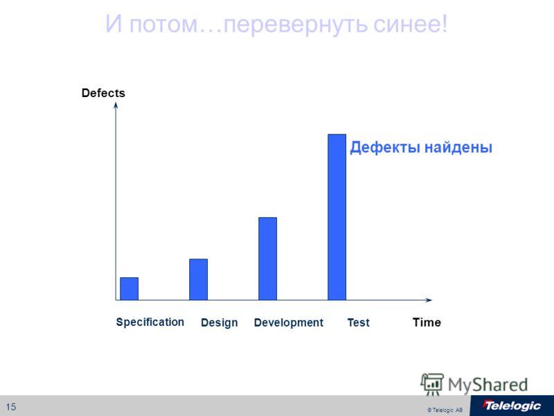 © Telelogic AB 15 Defects Specification Time DesignDevelopmentTest И потом…перевернуть синее! Дефекты найдены