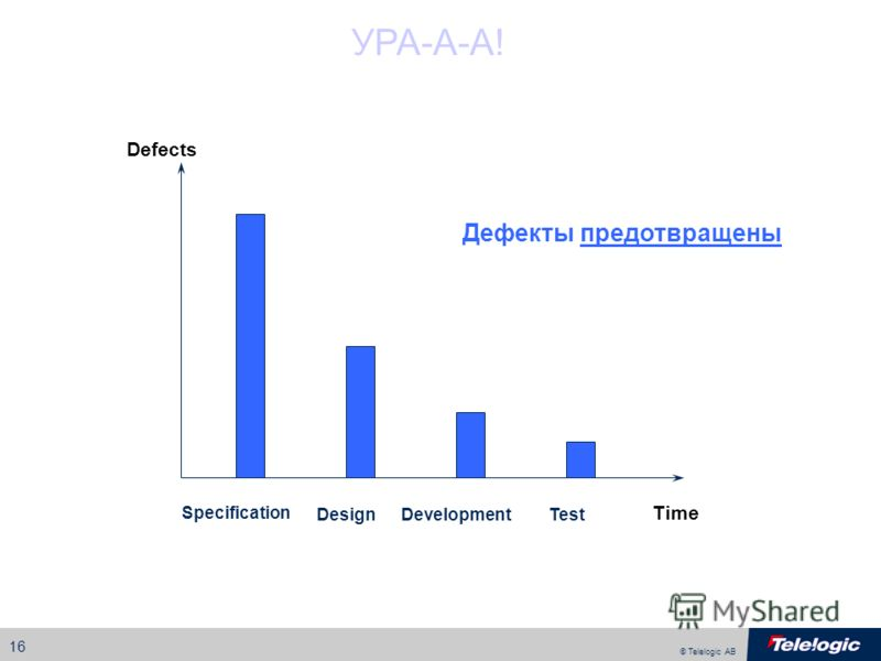 © Telelogic AB 16 Defects Specification Time DesignDevelopmentTest УРА-А-А! Дефекты предотвращены