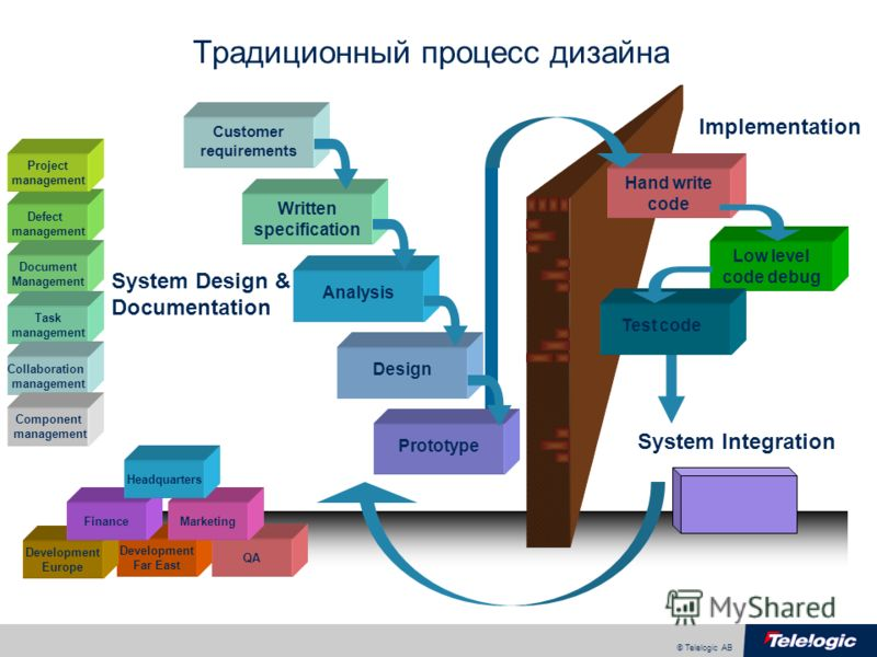 © Telelogic AB Традиционный процесс дизайна Hand write code Low level code debug Test code Customer requirements Written specification Analysis Design Prototype Implementation System Integration Defect management Project management Document Managemen