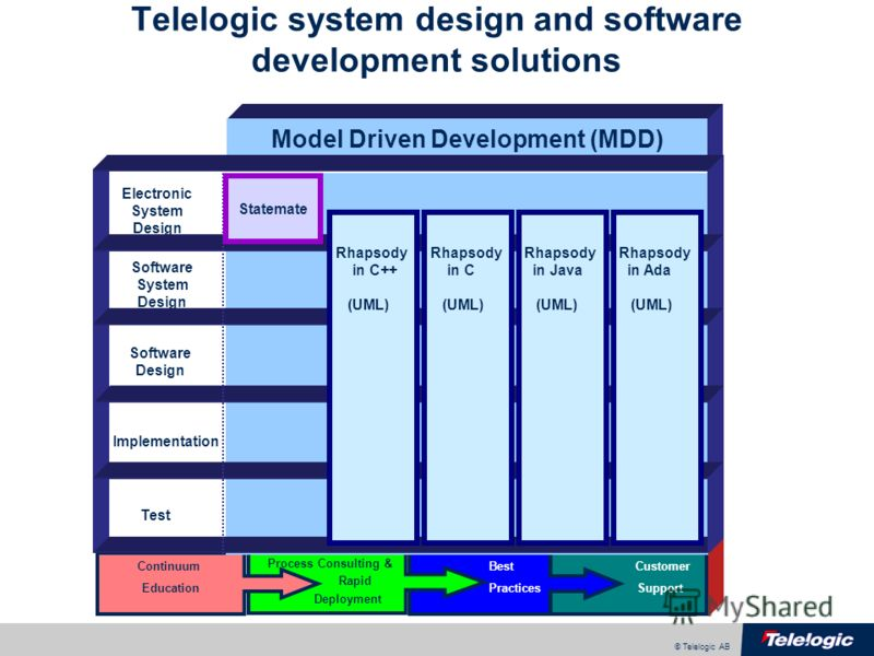 © Telelogic AB Test Continuum Process Consulting & Rapid Deployment Education BestCustomer SupportPractices Telelogic system design and software development solutions Electronic System Design Software System Design Software Design Implementation Mode