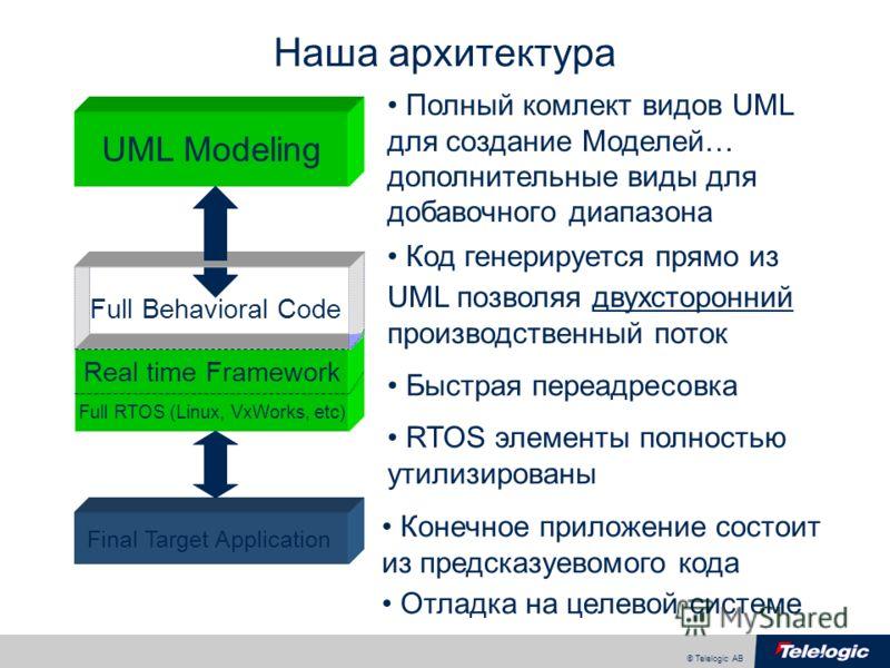 © Telelogic AB Full RTOS (Linux, VxWorks, etc) Real time Framework Наша aрхитектура UML Modeling Full Behavioral Code Полный комлект видов UML для создание Моделей… дополнительные виды для добавочного диапaзона Код генерируется прямо из UML позволяя