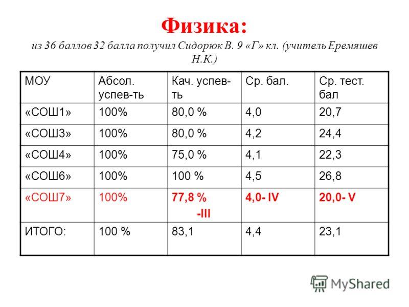 Физика: из 36 баллов 32 балла получил Сидорюк В. 9 «Г» кл. (учитель Еремяшев Н.К.) МОУАбсол. успев-ть Кач. успев- ть Ср. бал.Ср. тест. бал «СОШ1»100%80,0 %4,020,7 «СОШ3»100%80,0 %4,224,4 «СОШ4»100%75,0 %4,122,3 «СОШ6»100% 4,526,8 «СОШ7»100%77,8 % -II