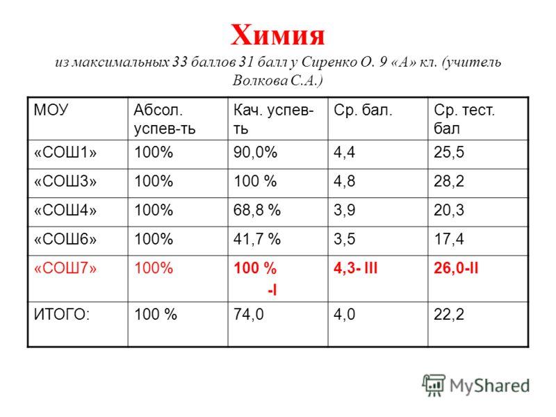 Химия из максимальных 33 баллов 31 балл у Сиренко О. 9 «А» кл. (учитель Волкова С.А.) МОУАбсол. успев-ть Кач. успев- ть Ср. бал.Ср. тест. бал «СОШ1»100%90,0%4,425,5 «СОШ3»100% 4,828,2 «СОШ4»100%68,8 %3,920,3 «СОШ6»100%41,7 %3,517,4 «СОШ7»100% -I 4,3-