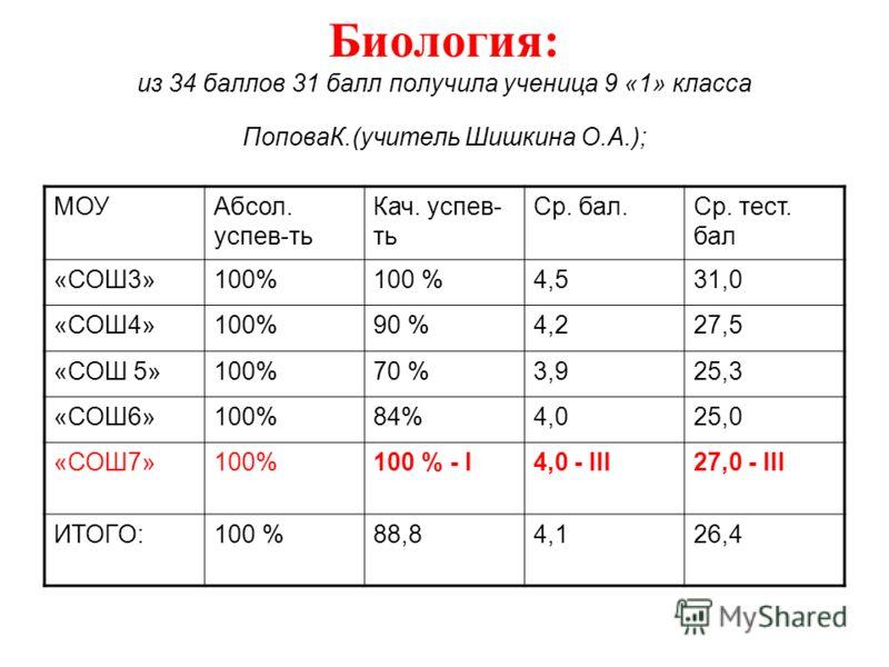 Биология: из 34 баллов 31 балл получила ученица 9 «1» класса ПоповаК.(учитель Шишкина О.А.); МОУАбсол. успев-ть Кач. успев- ть Ср. бал.Ср. тест. бал «СОШ3»100% 4,531,0 «СОШ4»100%90 %4,227,5 «СОШ 5»100%70 %3,925,3 «СОШ6»100%84%4,025,0 «СОШ7»100%100 %
