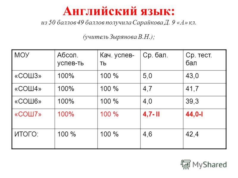 Английский язык: из 50 баллов 49 баллов получила Сарайкова Д. 9 «А» кл. (учитель Зырянова В.Н.); МОУАбсол. успев-ть Кач. успев- ть Ср. бал.Ср. тест. бал «СОШ3»100% 5,043,0 «СОШ4»100% 4,741,7 «СОШ6»100% 4,039,3 «СОШ7»100% 4,7- II44,0-I ИТОГО:100 % 4,6