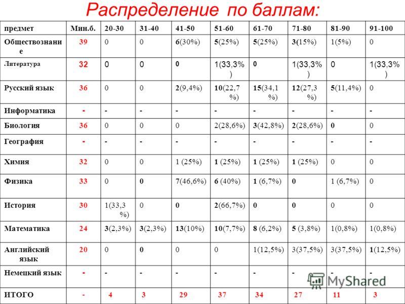 Распределение по баллам: предметМин.б.20-3031-4041-5051-6061-7071-8081-9091-100 Обществознани е 39006(30%)5(25%) 3(15%)1(5%)0 Литература 3200 0 1(33,3% ) 0 0 Русский язык36002(9,4%)10(22,7 %) 15(34,1 %) 12(27,3 %) 5(11,4%)0 Информатика --------- Биол