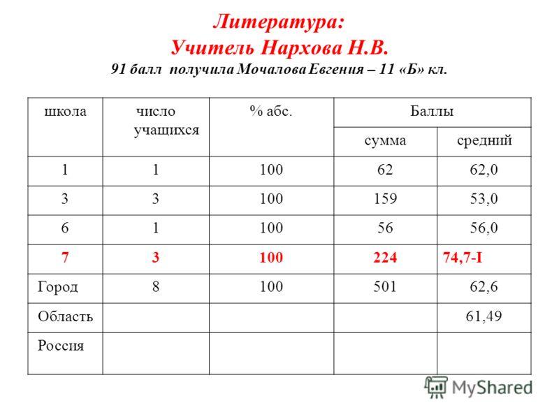 Литература: Учитель Нархова Н.В. 91 балл получила Мочалова Евгения – 11 «Б» кл. школачисло учащихся % абс.Баллы суммасредний 111006262,0 3310015953,0 611005656,0 7310022474,7-I Город810050162,6 Область61,49 Россия