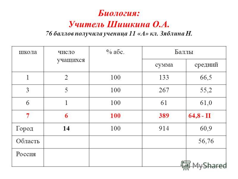 Биология: Учитель Шишкина О.А. 76 баллов получила ученица 11 «А» кл. Зяблина Н. школачисло учащихся % абс.Баллы суммасредний 1210013366,5 3510026755,2 611006161,0 7610038964,8 - II Город1410091460,9 Область56,76 Россия