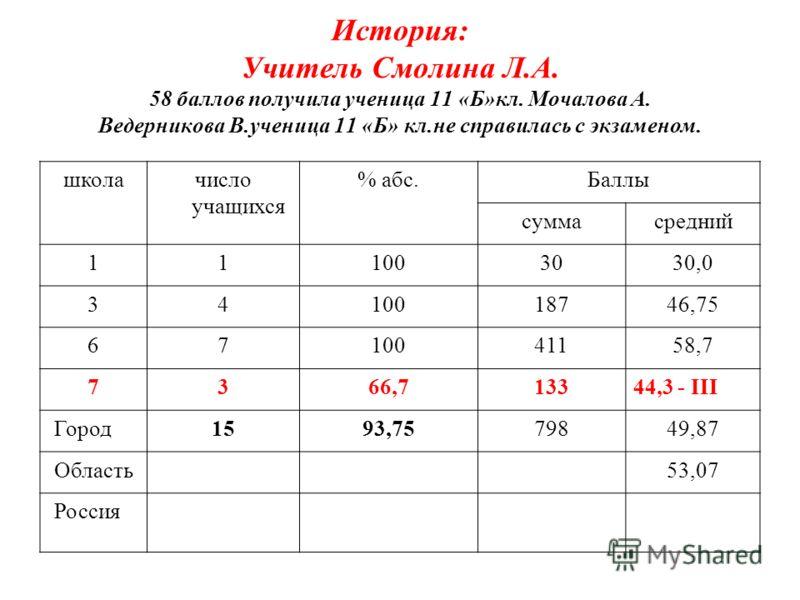 История: Учитель Смолина Л.А. 58 баллов получила ученица 11 «Б»кл. Мочалова А. Ведерникова В.ученица 11 «Б» кл.не справилась с экзаменом. школачисло учащихся % абс.Баллы суммасредний 111003030,0 3410018746,75 6710041158,7 7366,713344,3 - III Город159