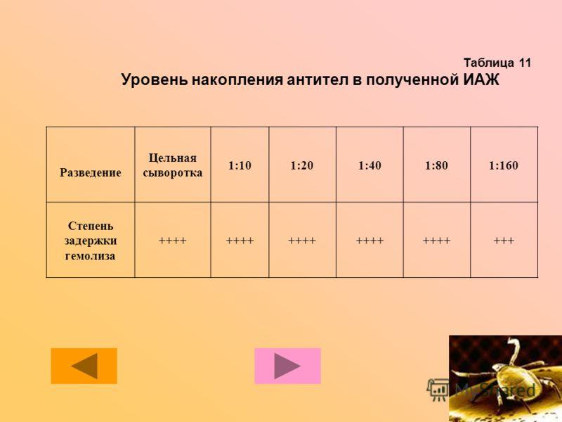 Таблица 11 Уровень накопления антител в полученной ИАЖ Разведение Цельная сыворотка 1:101:201:401:801:160 Степень задержки гемолиза ++++ +++