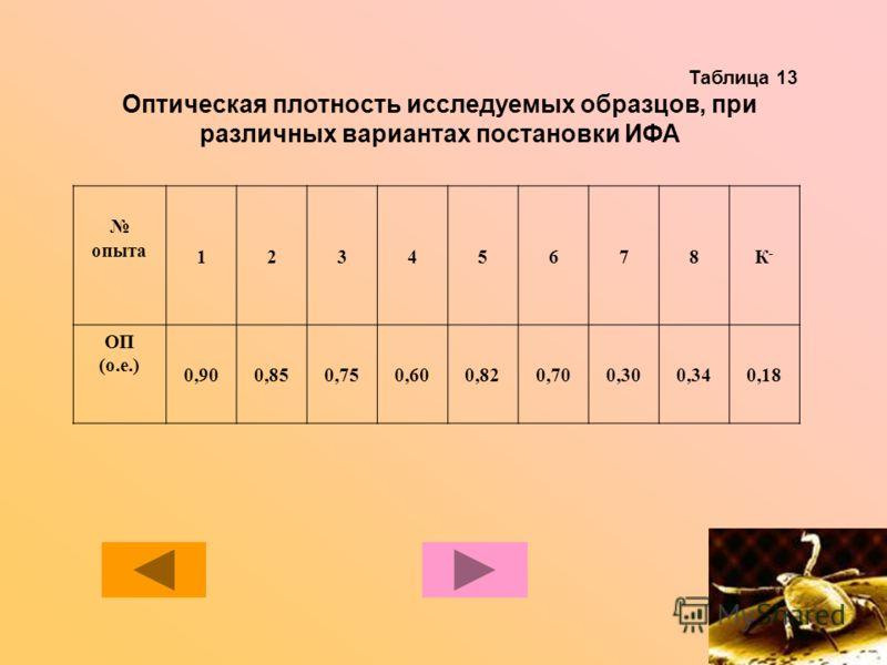 Таблица 13 Оптическая плотность исследуемых образцов, при различных вариантах постановки ИФА опыта 12345678К-К- ОП (о.е.) 0,900,850,750,600,820,700,300,340,18