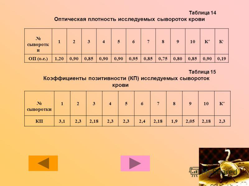 Таблица 14 Оптическая плотность исследуемых сывороток крови сыворотк и 12345678910К+К+ К-К- ОП (о.е.)1,200,900,850,90 0,950,850,750,800,850,900,19 Таблица 15 Коэффициенты позитивности (КП) исследуемых сывороток крови сыворотки 12345678910К+К+ КП3,12,