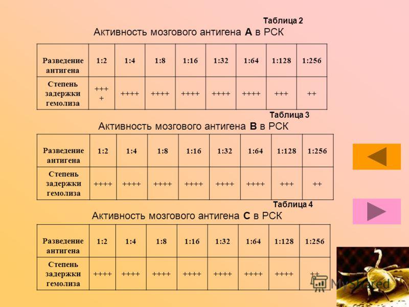 Таблица 2 Активность мозгового антигена А в РСК Разведение антигена 1:21:41:81:161:321:641:1281:256 Степень задержки гемолиза +++ + +++++ Таблица 3 Активность мозгового антигена В в РСК Разведение антигена 1:21:41:81:161:321:641:1281:256 Степень заде