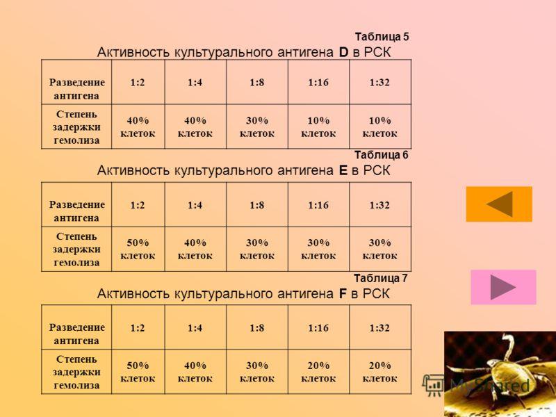 Таблица 5 Активность культурального антигена D в РСК Разведение антигена 1:21:41:81:161:32 Степень задержки гемолиза 40% клеток 30% клеток 10% клеток Таблица 6 Активность культурального антигена E в РСК Разведение антигена 1:21:41:81:161:32 Степень з