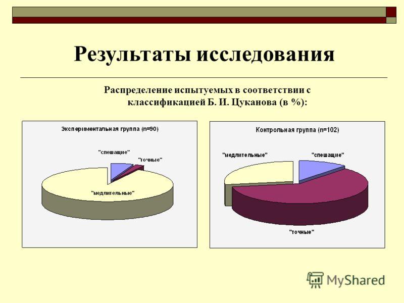 Распределение испытуемых в соответствии с классификацией Б. И. Цуканова (в %): Результаты исследования