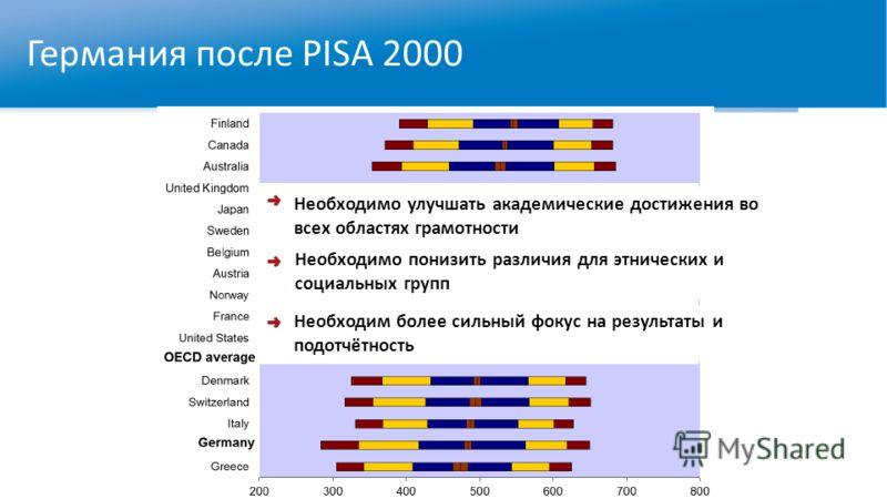 Германия после PISA 2000 Необходимо улучшать академические достижения во всех областях грамотности Необходимо понизить различия для этнических и социальных групп Необходим более сильный фокус на результаты и подотчётность