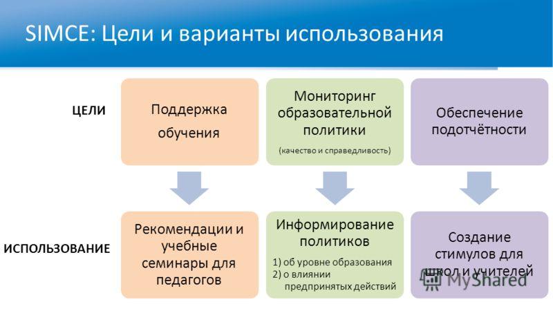SIMCE: Цели и варианты использования Поддержка обучения Рекомендации и учебные семинары для педагогов Мониторинг образовательной политики (качество и справедливость) Информирование политиков 1) об уровне образования 2) о влиянии предпринятых действий