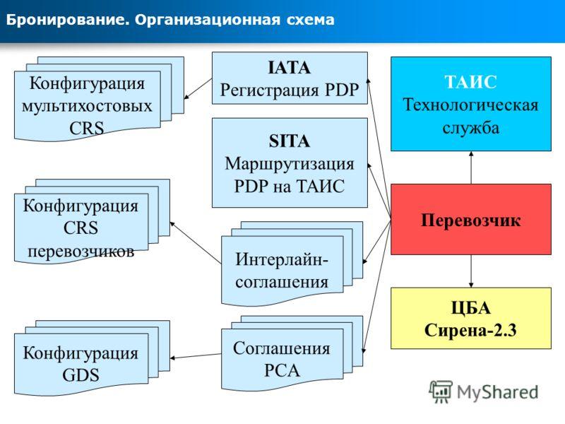 Бронирование. Организационная схема Перевозчик ЦБА Сирена-2.3 Интерлайн- соглашения Соглашения PCA IATA Регистрация PDP SITA Маршрутизация PDP на ТАИС Конфигурация GDS Конфигурация мультихостовых CRS Конфигурация CRS перевозчиков ТАИС Технологическая