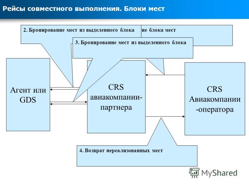 Рейсы совместного выполнения. Блоки мест CRS Авиакомпании -оператора Агент или GDS CRS авиакомпании- партнера 1. Выделение блока мест2. Бронирование мест из выделенного блока 4. Возврат нереализованных мест 3. Бронирование мест из выделенного блока