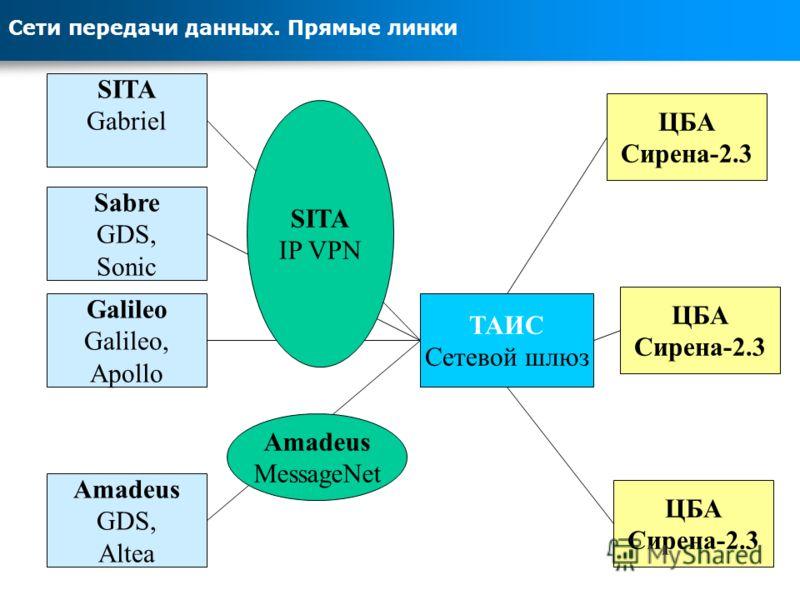 Сети передачи данных. Прямые линки ТАИС Сетевой шлюз Amadeus GDS, Altea Galileo Galileo, Apollo Sabre GDS, Sonic SITA Gabriel ЦБА Сирена-2.3 ЦБА Сирена-2.3 ЦБА Сирена-2.3 SITA IP VPN Amadeus MessageNet