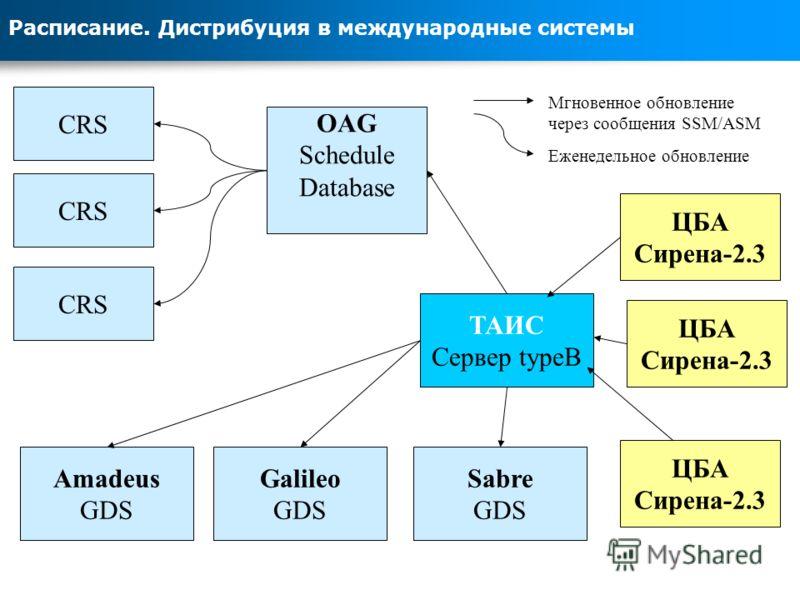 Расписание. Дистрибуция в международные системы ТАИС Сервер typeB Amadeus GDS CRS OAG Schedule Database CRS Galileo GDS Sabre GDS Мгновенное обновление через сообщения SSM/ASM Еженедельное обновление ЦБА Сирена-2.3 ЦБА Сирена-2.3 ЦБА Сирена-2.3
