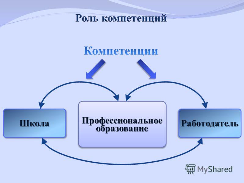 Профессиональное образование ШколаРаботодатель